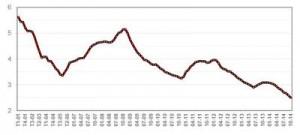 Chute des taux des prêts immobiliers