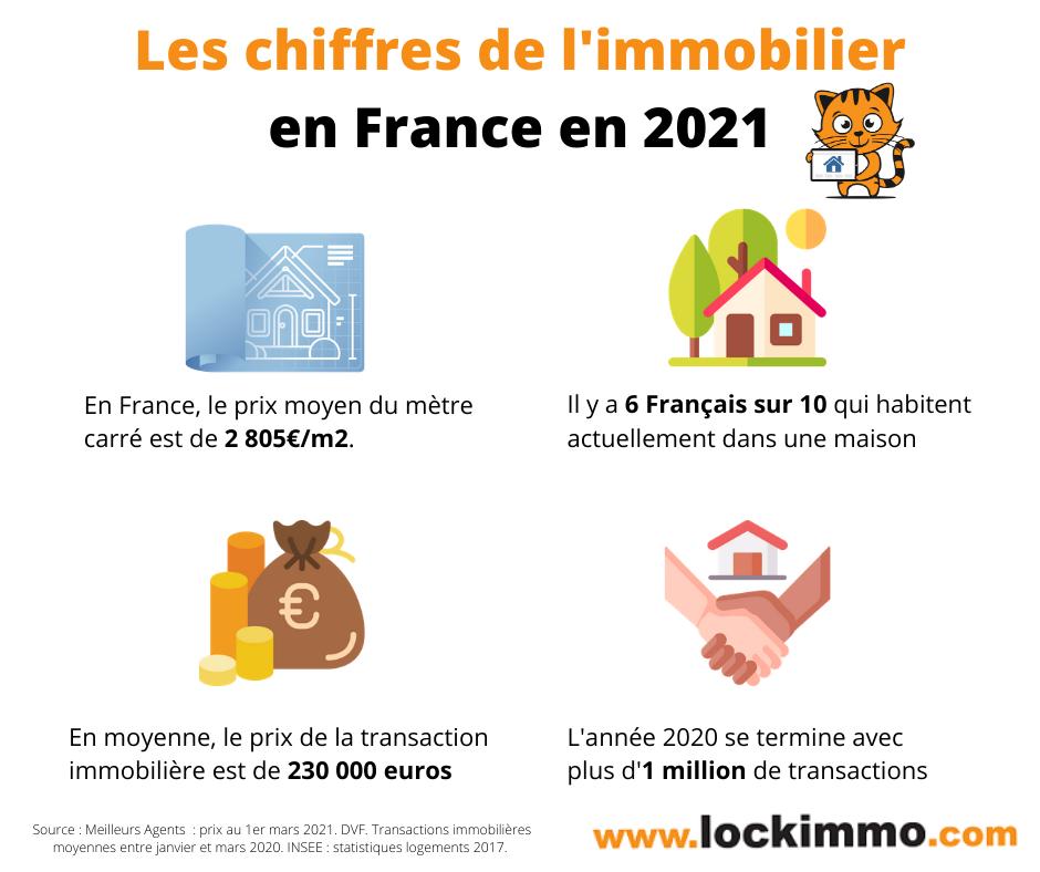 Les principaux chiffres de l'Immobilier 2021
